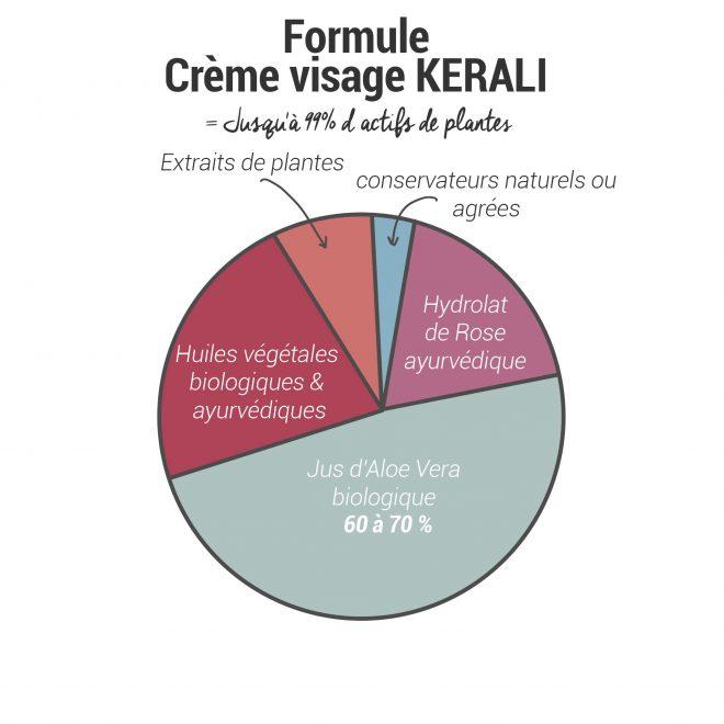 Formulation Crème KERALI